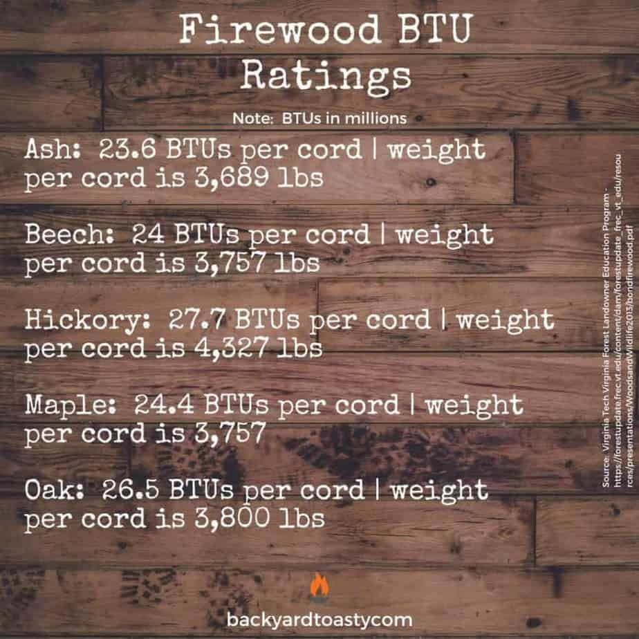 Image of firewood BTU ratings for a sample of wood types