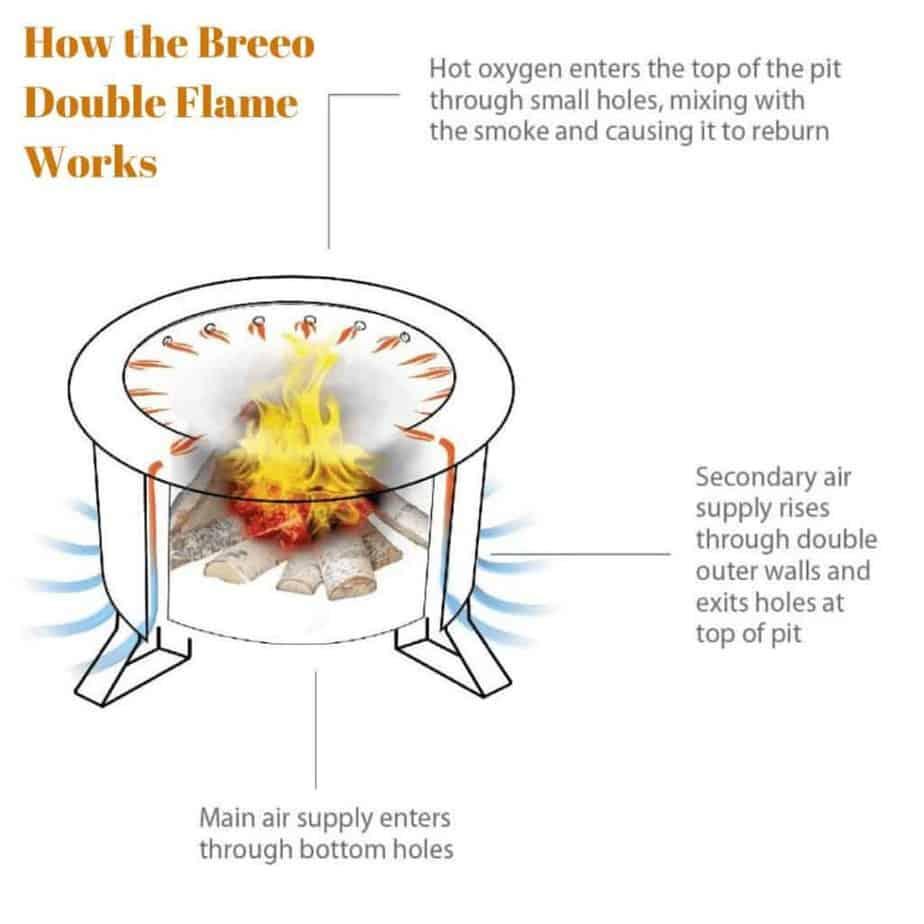 Image of Breeo Double Flame fire pit description